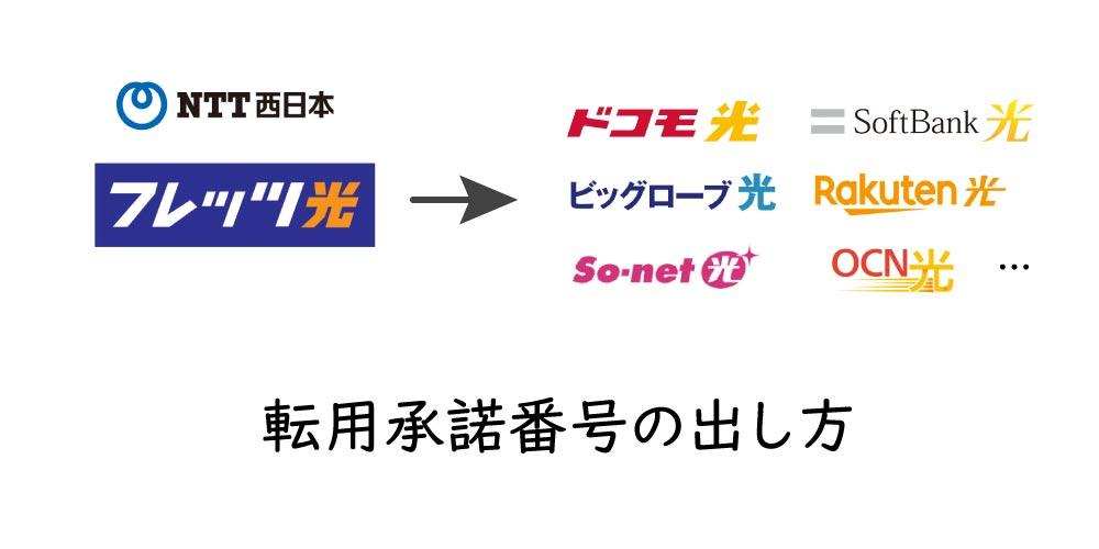 【画像付き解説】転用承諾番号の出し方 NTT西日本