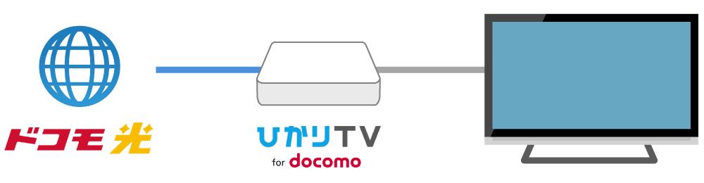 Tv docomo ひかり for